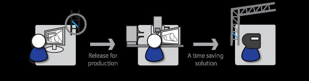 Three-step-process