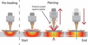 Oxy Fuel Cutting The Basics Explained Hgg 3d Profiling