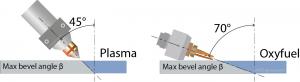 Maximum bevel angle