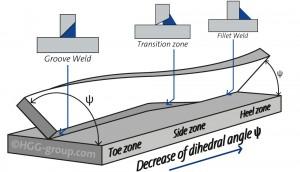 Transition zone, welding basics