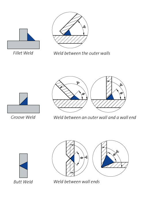 Weld types explained