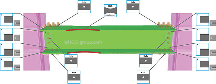 The most used beam connections explained hgg d profiling