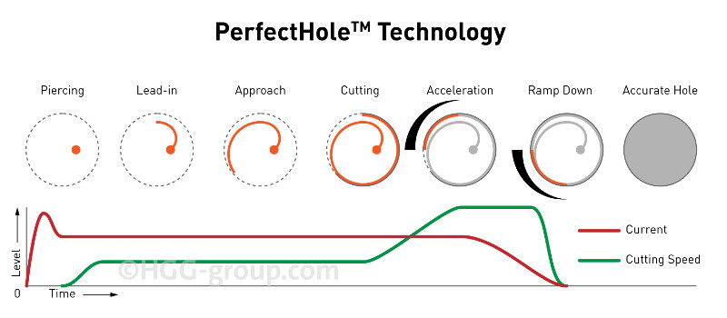 PerfectHole Technology for bolt hole beam cutting